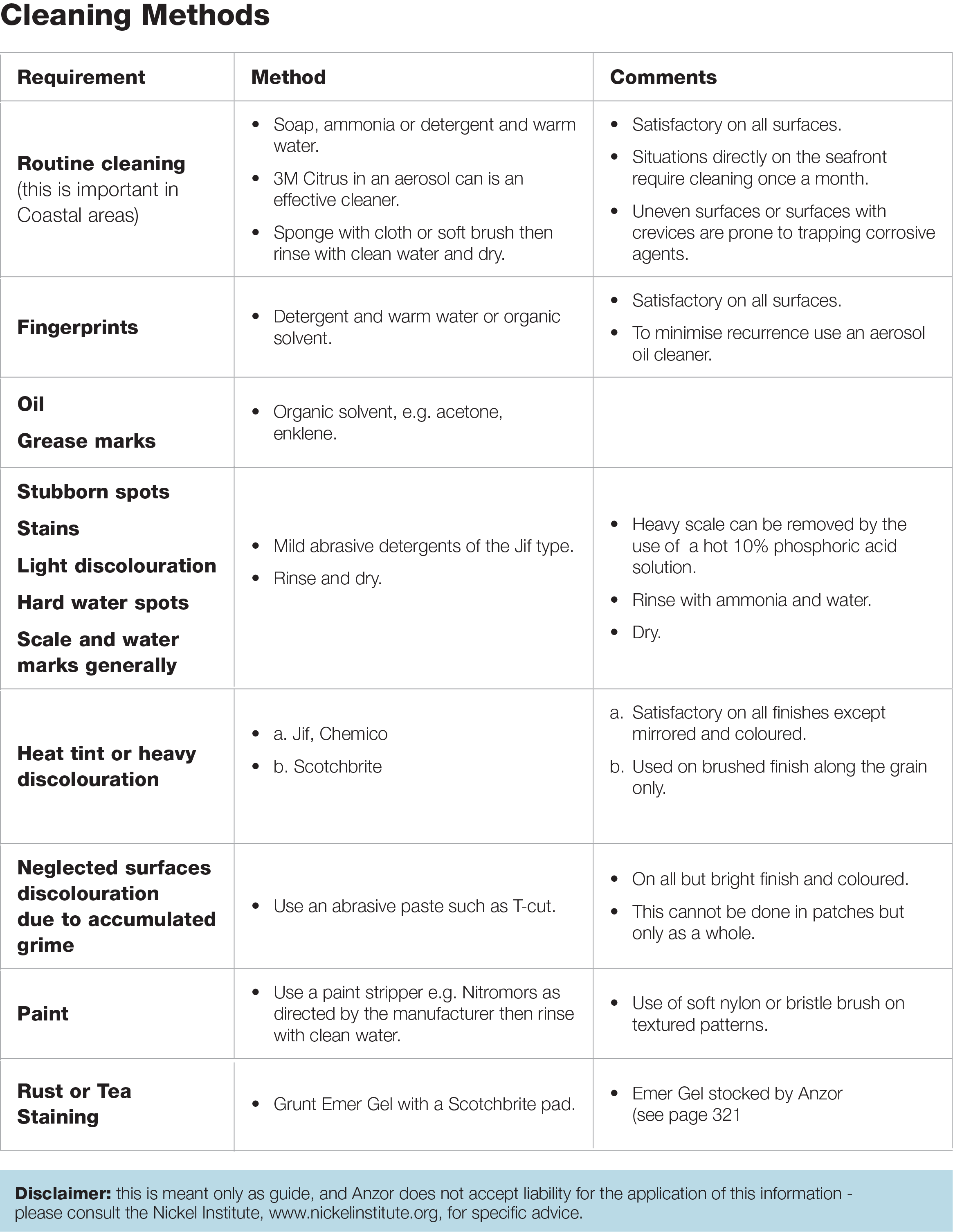 Cleaning Methods Guidelines
