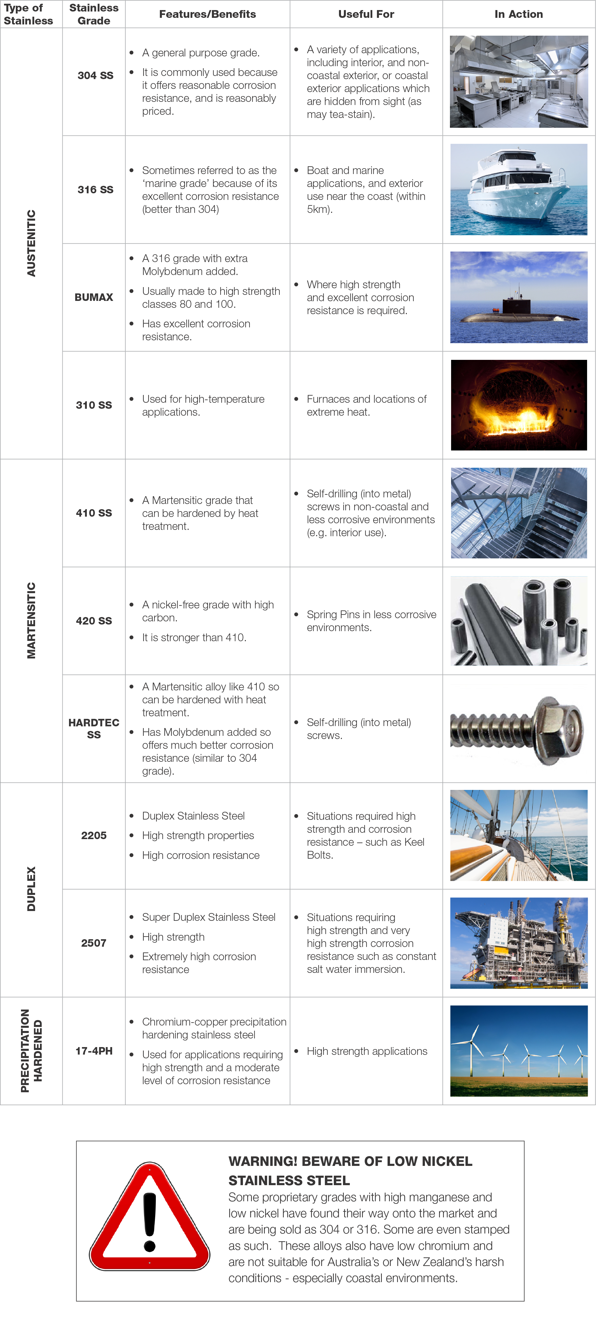 Which Stainless Is Right For Me